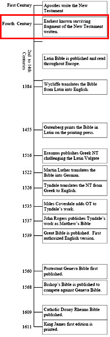Bible Translations Greek Original Manuscripts