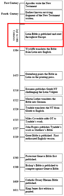 Bible Timeline Latin