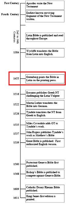 Bible Timeline Gutengerg