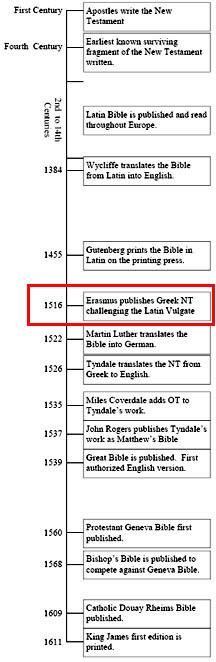 Bible Translations Erasmus Greek NT