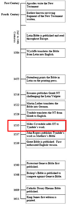 Bible Timeline Myles Coverdale 1535