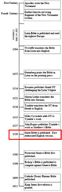 Bible Translation Timeline Great Bible