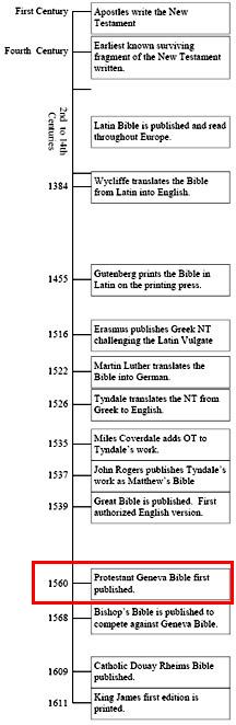 Bible Timeline History Geneva