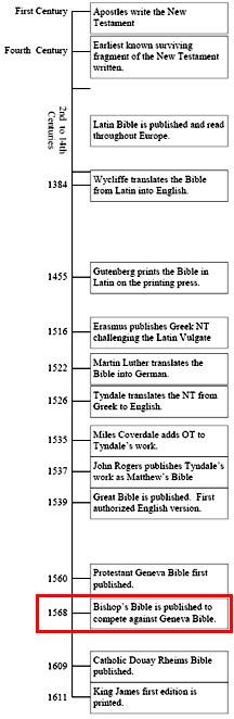Bible History Timeline Translated