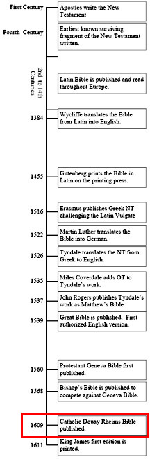 Bible Timeline Translation Douay Rheims 1609