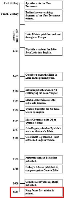 Bible History Timeline KJV